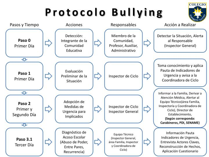 protocolo bullying n.