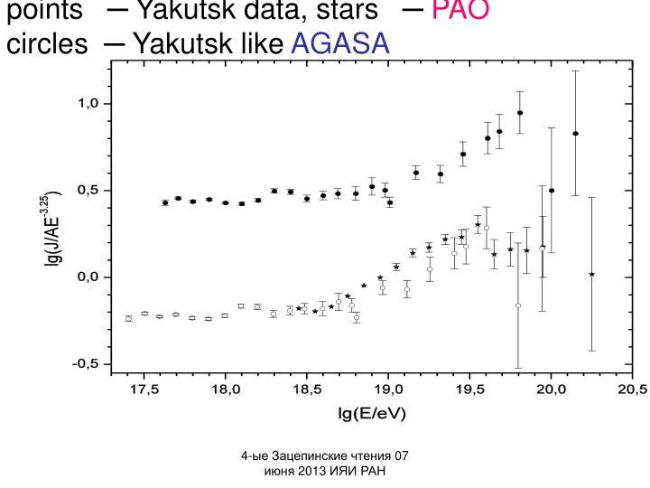 points   ─ Yakutsk data, stars   ─