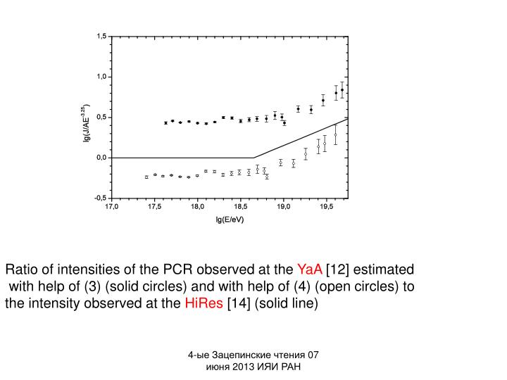 Ratio of intensities of the PCR observed at the