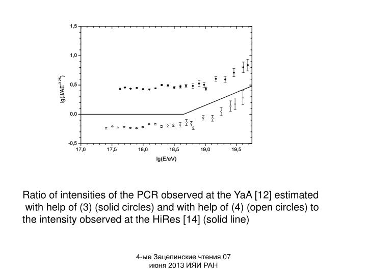 Ratio of intensities of the PCR observed at the YaA [12] estimated