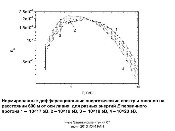 Нормированные дифференциальные энергетические спектры мюонов на расстоянии 600 м от оси ливня  для разных энергий