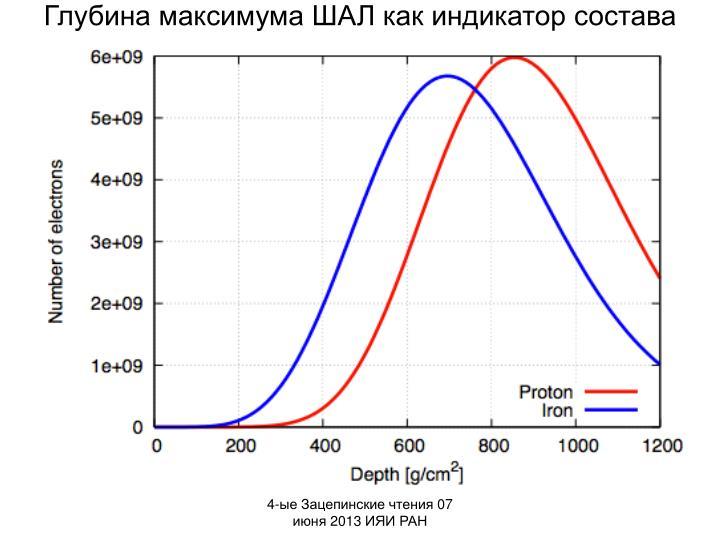 Глубина максимума ШАЛ как индикатор состава