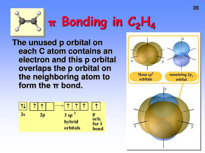 π Bonding in C