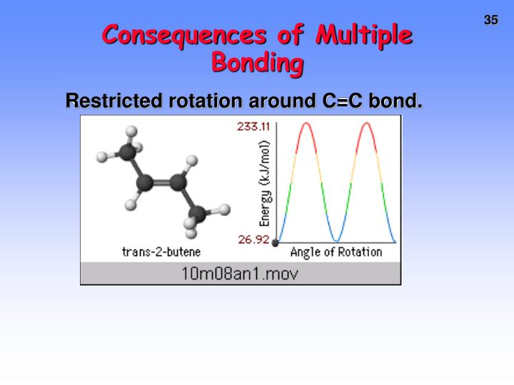 Consequences of Multiple Bonding
