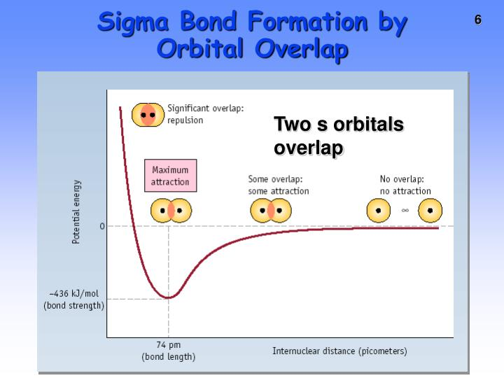 Sigma Bond Formation by Orbital Overlap