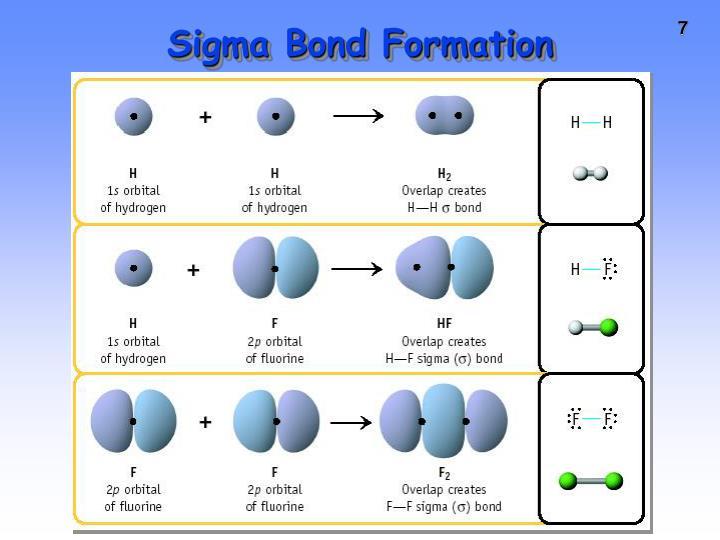 Sigma Bond Formation