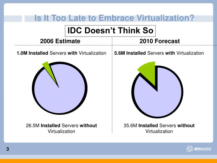 Is it too late to embrace virtualization