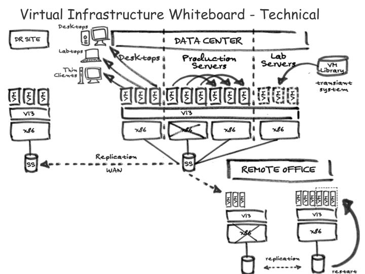 Virtual Infrastructure Whiteboard - Technical