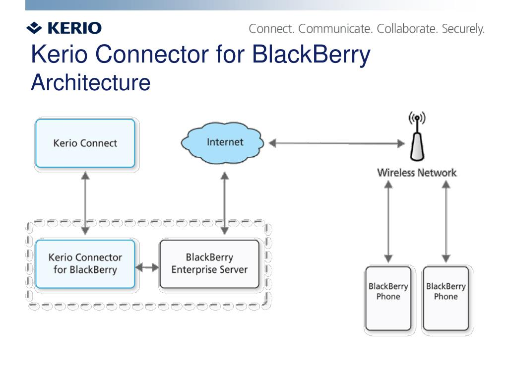 PPT - Kerio Connect 7 1 More Than Just a Mail Server