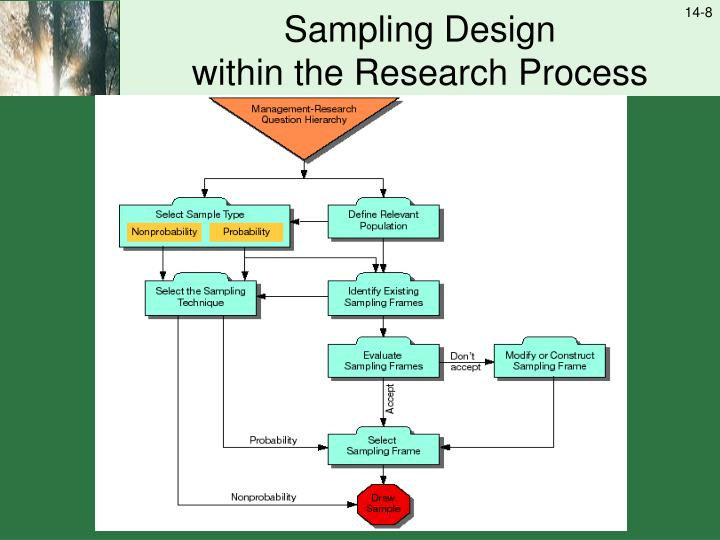 types of sampling procedures in research The different types of sampling methods and techniques: explained probability sampling and non-probability sampling and their subtypes.