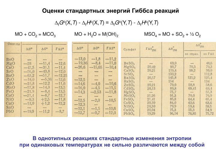 Оценки стандартных энергий Гиббса реакций