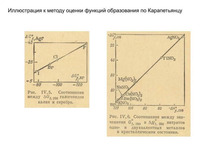 Иллюстрация к методу оценки функций образования по Карапетьянцу
