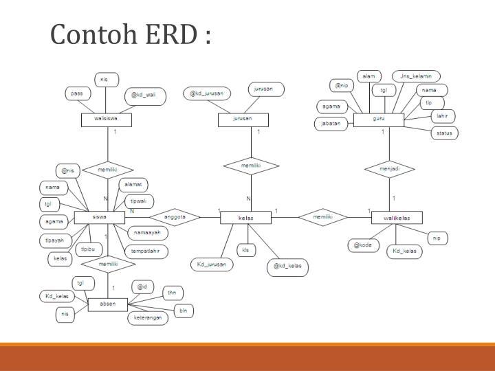 Ppt Pemodelan Data Powerpoint Presentation Id 5728287