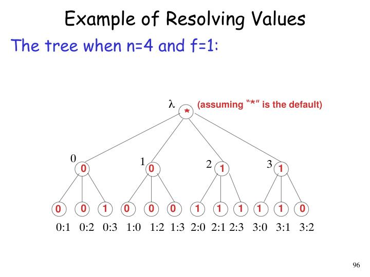 Example of Resolving Values