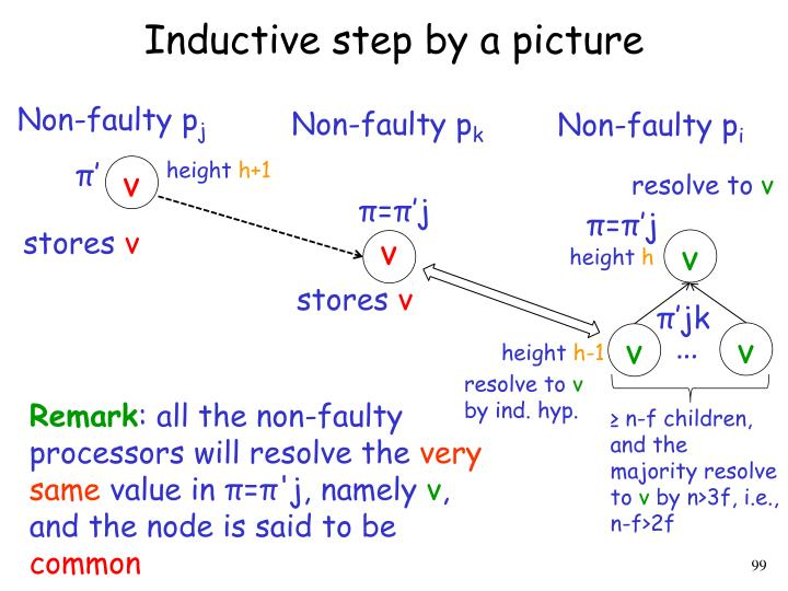 Inductive step by a picture
