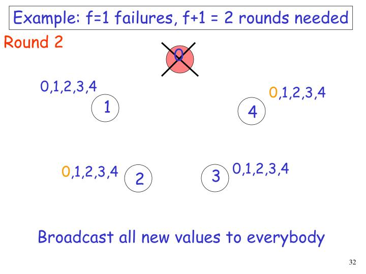 Example: f=1 failures, f+1 = 2 rounds needed