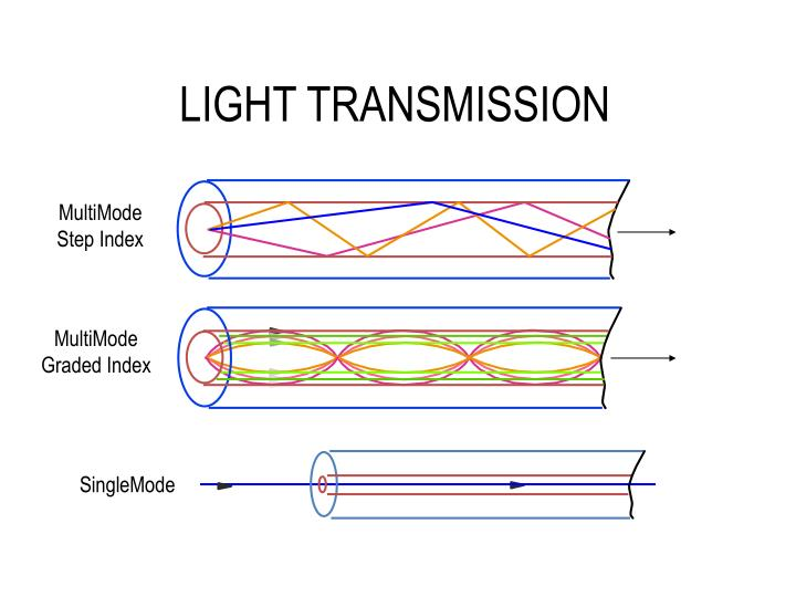 LIGHT TRANSMISSION