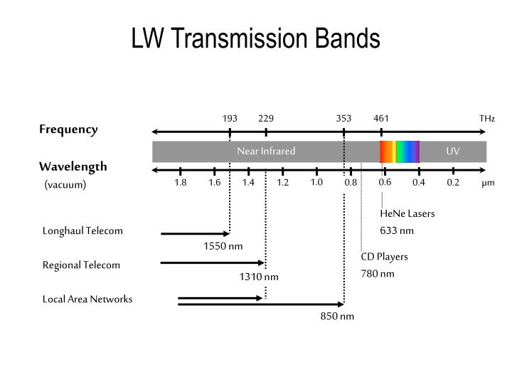 LW Transmission Bands