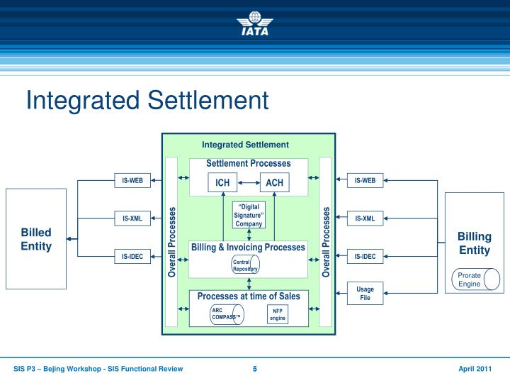 Integrated Settlement