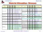 material allowables stresses