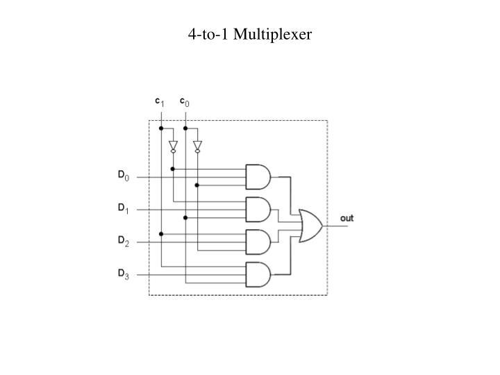 4-to-1 Multiplexer