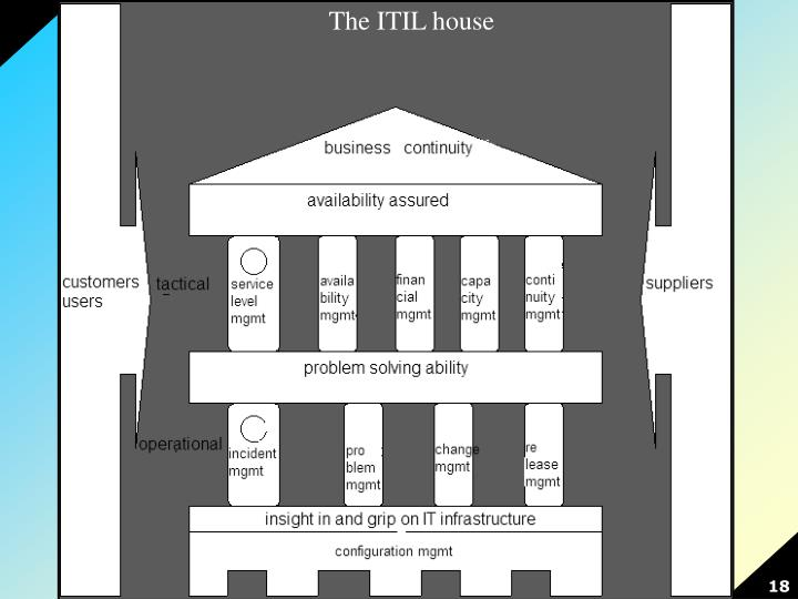 The ITIL house