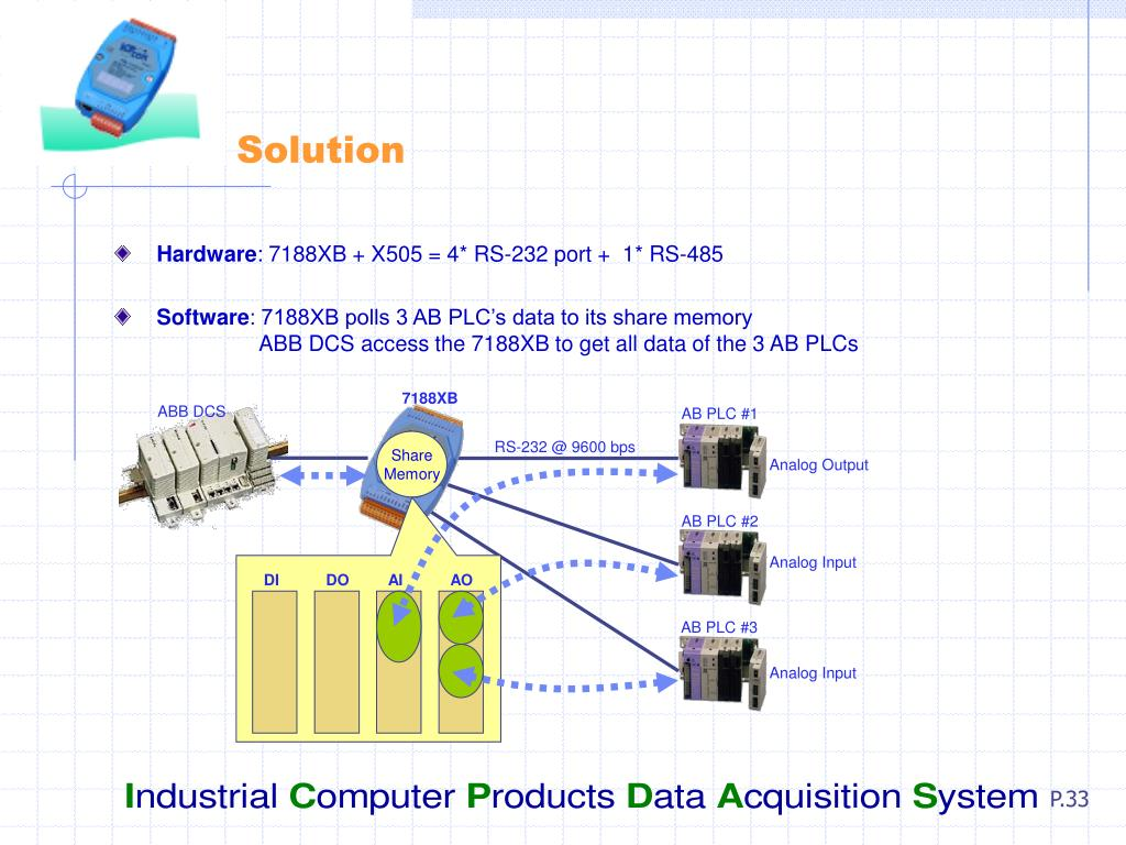 PPT - Modbus Embedded Controller PowerPoint Presentation - ID:5730261