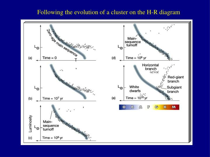 Following the evolution of a cluster on the H-R diagram