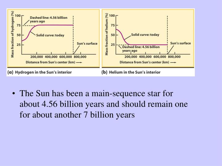 The Sun has been a main-sequence star for about 4.56 billion years and should remain one for about another 7 billion years