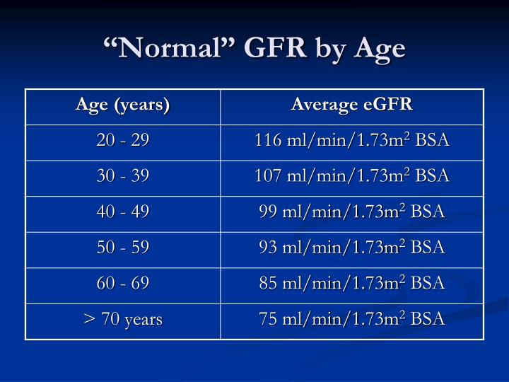 """Normal"" GFR by Age"
