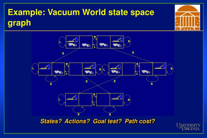 Example: Vacuum World state space graph