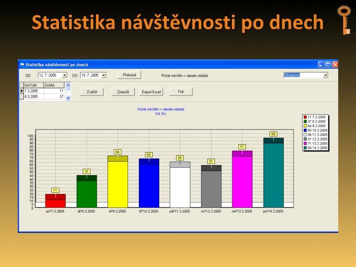 Statistika návštěvnosti po dnech