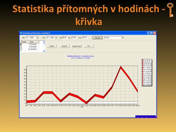 Statistika přítomných v hodinách - křivka