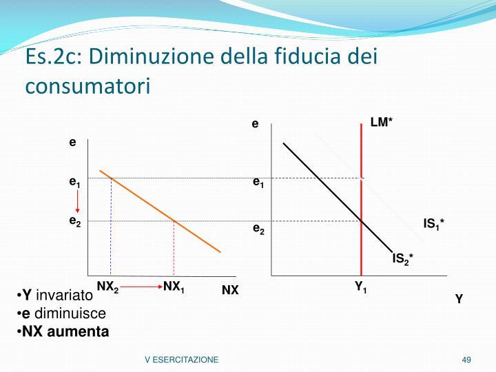 Es.2c: Diminuzione della fiducia dei consumatori