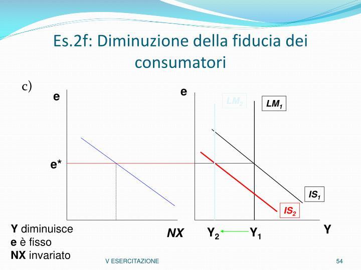 Es.2f: Diminuzione della fiducia dei consumatori