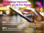technology improves quality of life for women
