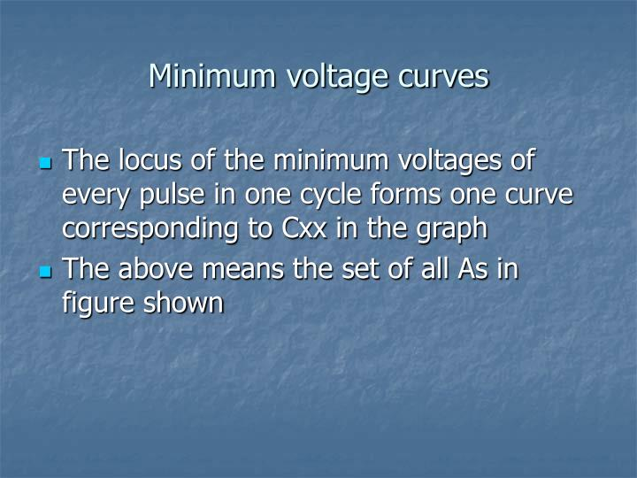 Minimum voltage curves