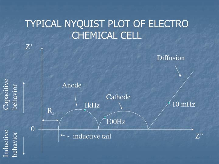 TYPICAL NYQUIST PLOT OF ELECTRO CHEMICAL CELL