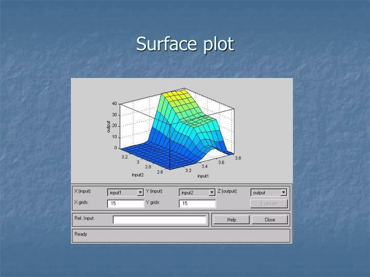 Surface plot