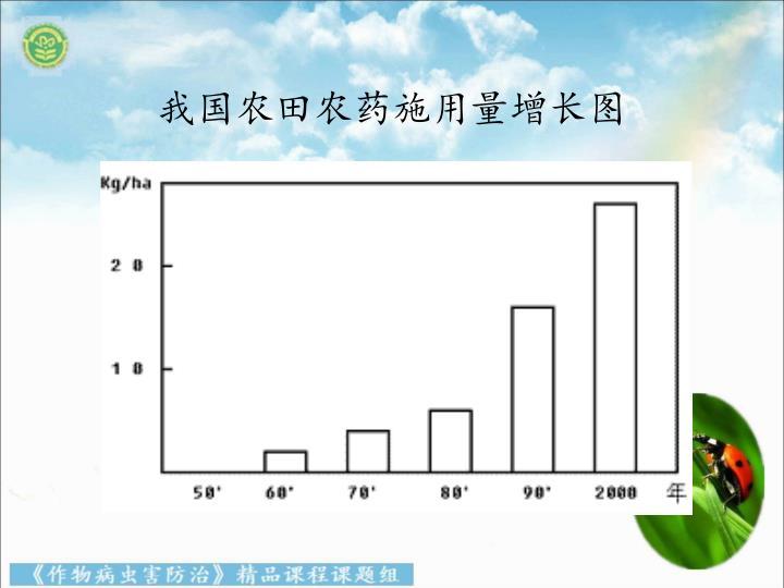 我国农田农药施用量增长图