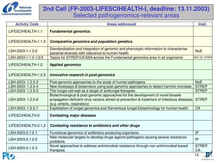 2nd Call (FP-2003-LIFESCIHEALTH-I, deadline: 13.11.2003)