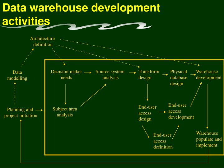 Data warehouse development activities