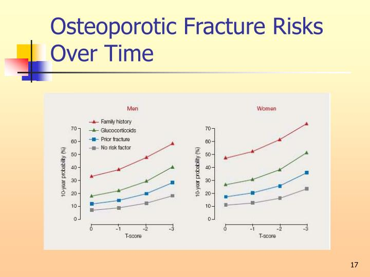 Osteoporotic Fracture Risks Over Time
