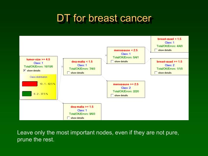 Dt for breast cancer
