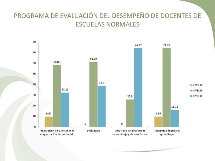 PROGRAMA DE EVALUACIÓN DEL DESEMPEÑO