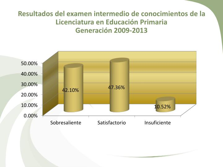 Resultados del examen intermedio de conocimientos de la Licenciatura en Educación Primaria
