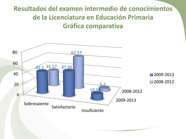 Resultados del examen intermedio de conocimientos de la Licenciatura en Educación