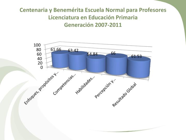 Centenaria y Benemérita Escuela Normal para Profesores