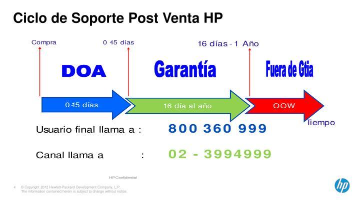 Ciclo de Soporte Post Venta HP
