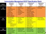 immunization management eccf specification stack